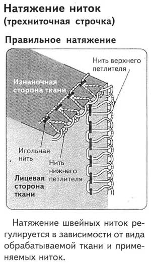 1, швы бытовых оверлоков